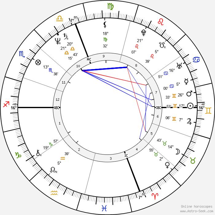 Jack Kucek - Birth horoscope chart