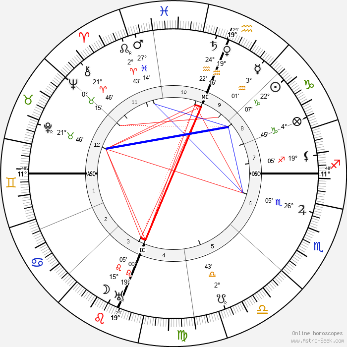 Jack London - Birth horoscope chart