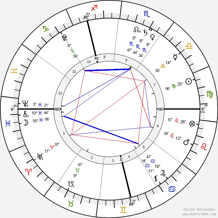 Jack Lynch - Birth horoscope chart