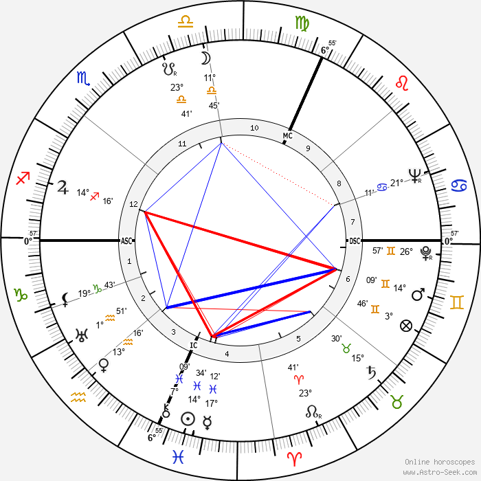 Jack Marshall - Birth horoscope chart
