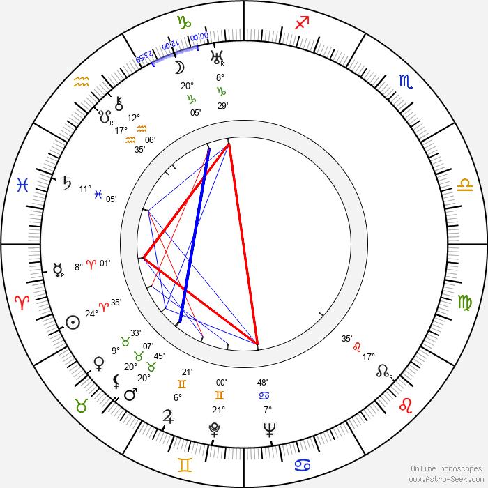 Jack Moore - Birth horoscope chart