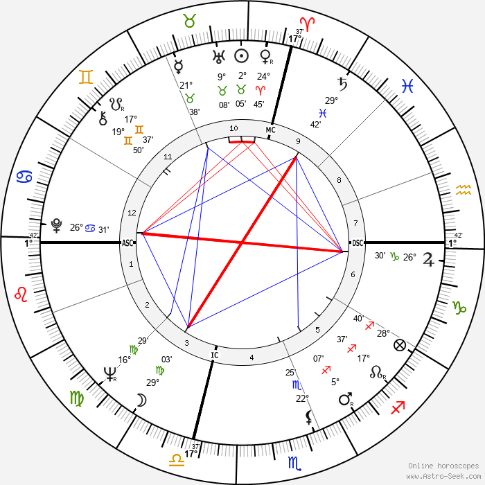 Jack Nicholson - Birth horoscope chart