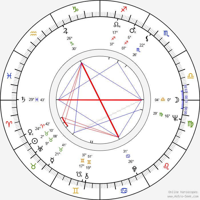 Jack Nitzsche - Birth horoscope chart