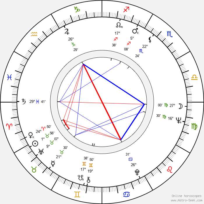 Jack Nitzsche - Birth horoscope chart