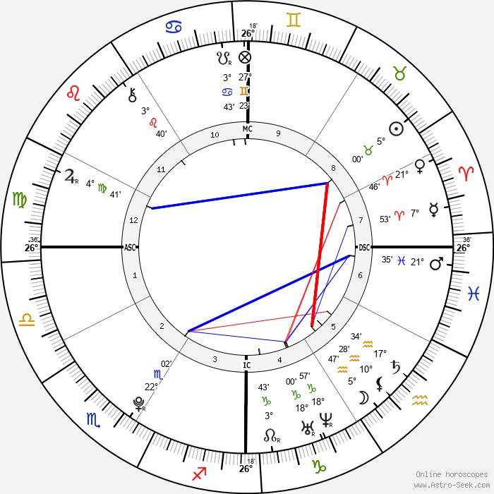 Jack Quaid - Birth horoscope chart