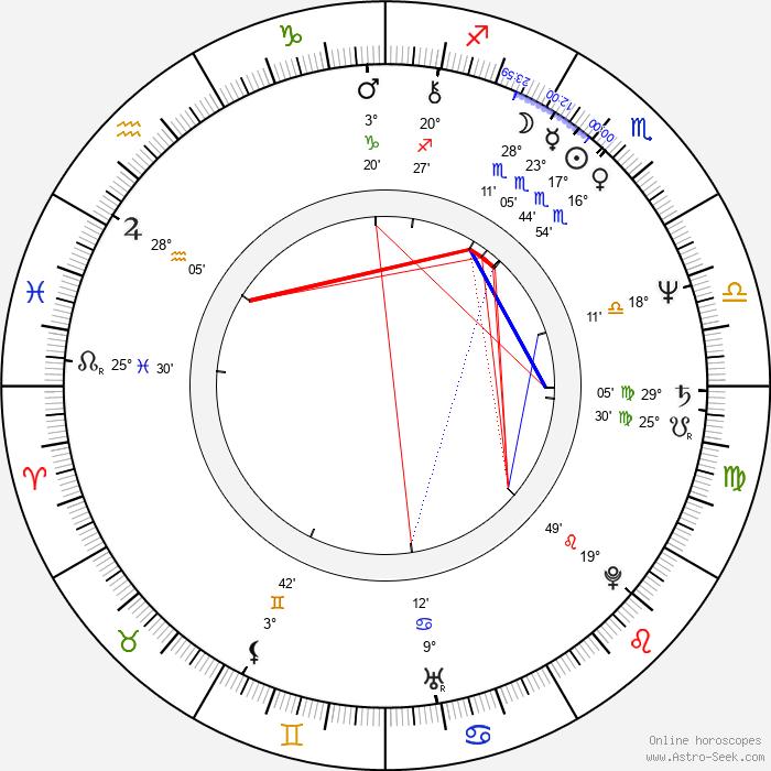 Jack Scalia - Birth horoscope chart