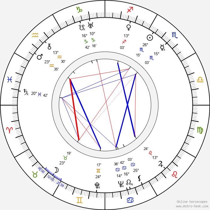 Jack Schaefer - Birth horoscope chart