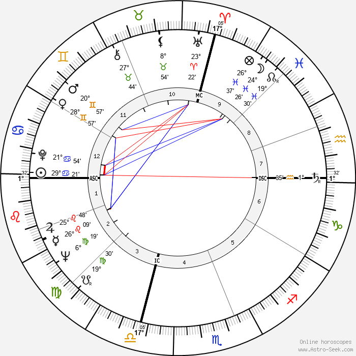 Jack Schwartzman - Birth horoscope chart