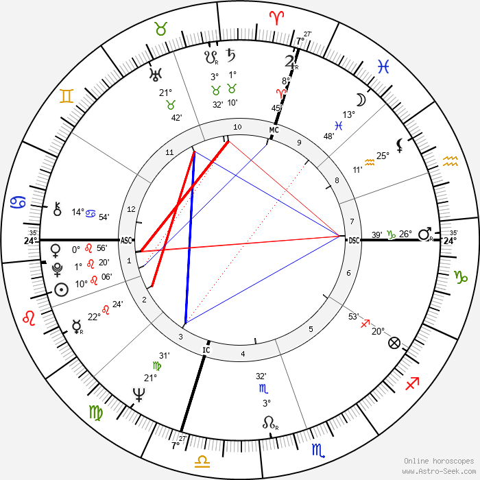 Jack Strehl - Birth horoscope chart