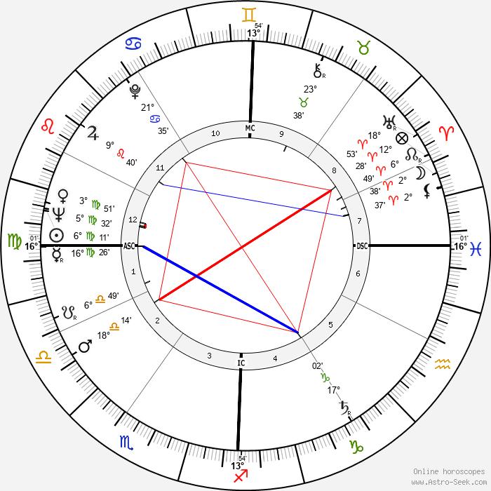 Jack Swigert - Birth horoscope chart