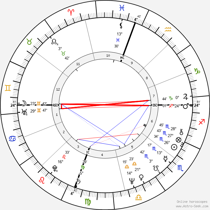 Jack Tatum - Birth horoscope chart