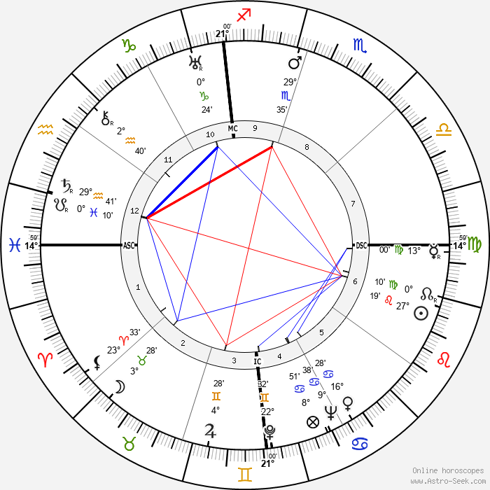 Jack Teagarden - Birth horoscope chart