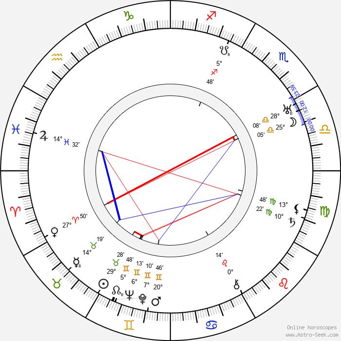 Jack Wagner - Birth horoscope chart
