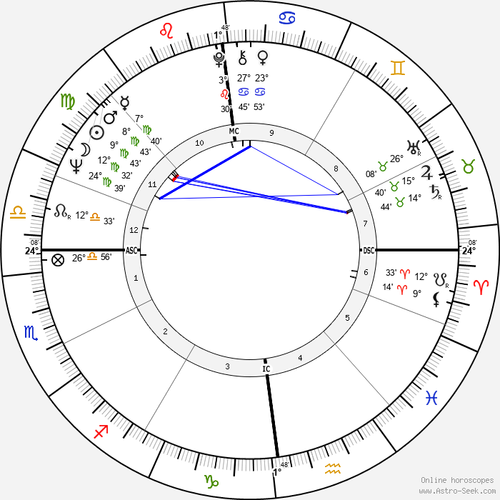 Jack White - Birth horoscope chart