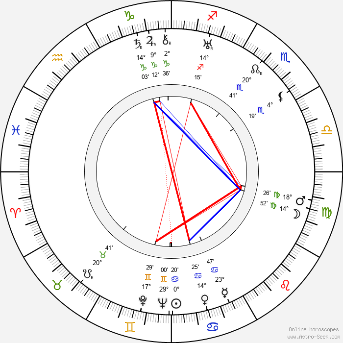 Jack Whiting - Birth horoscope chart
