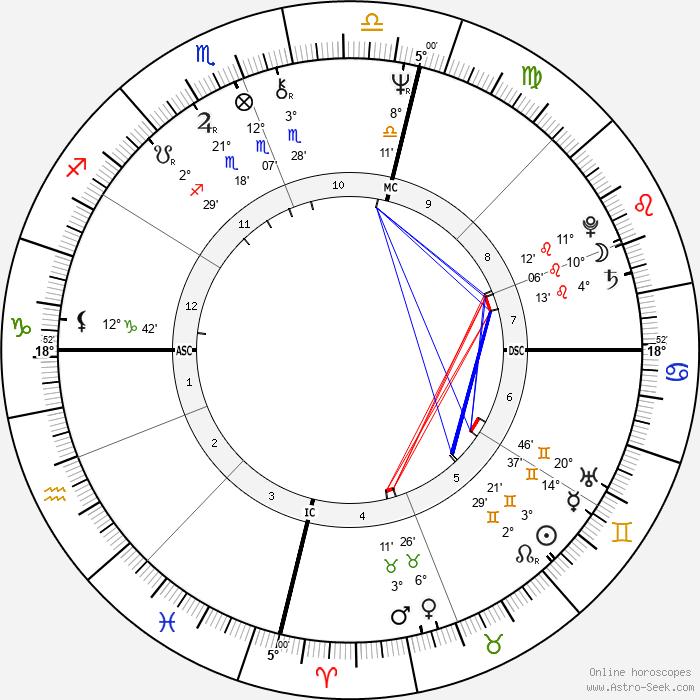 Jacki Weaver - Birth horoscope chart