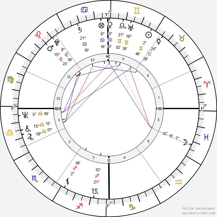Jackie Berroyer - Birth horoscope chart