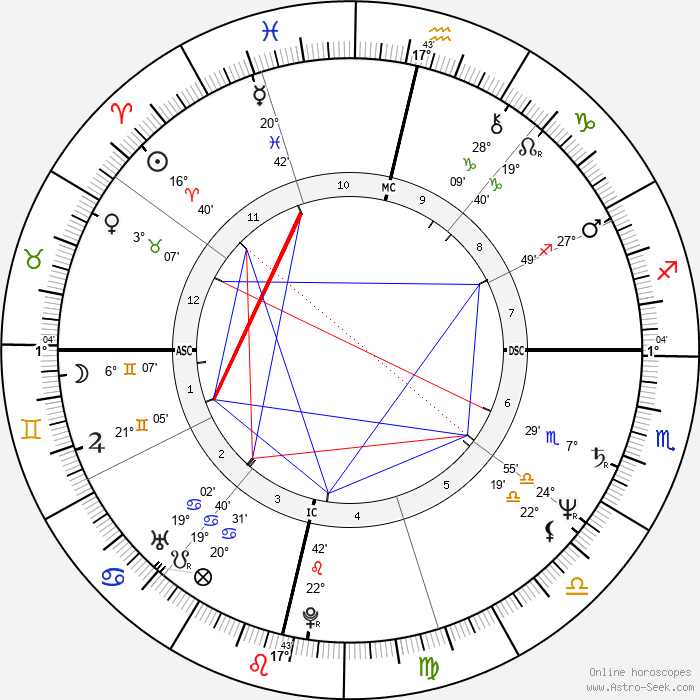 Jackie Chan Birth Chart Horoscope, Date of Birth, Astro