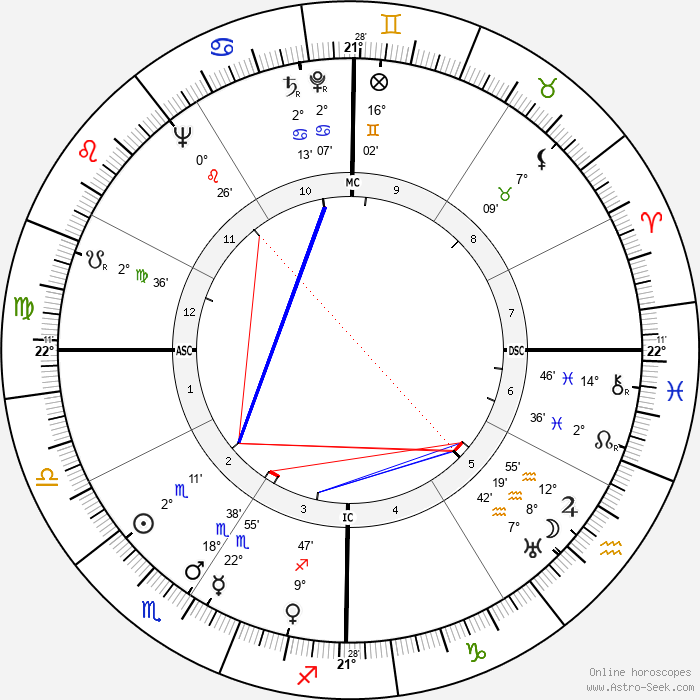Jackie Coogan - Birth horoscope chart