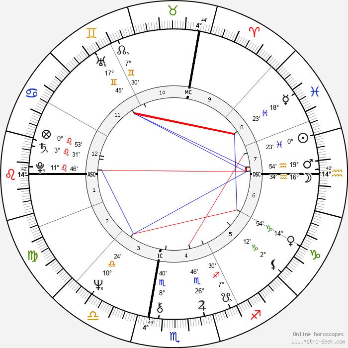 Jackie Curtis - Birth horoscope chart