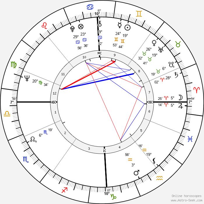 Jackie Stewart - Birth horoscope chart