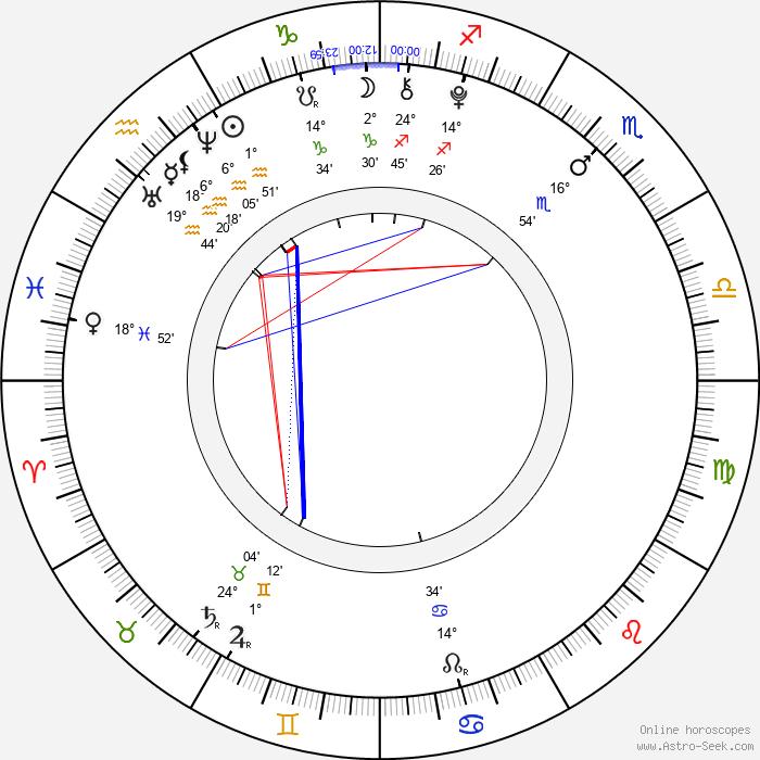 Jackson Brundage - Birth horoscope chart