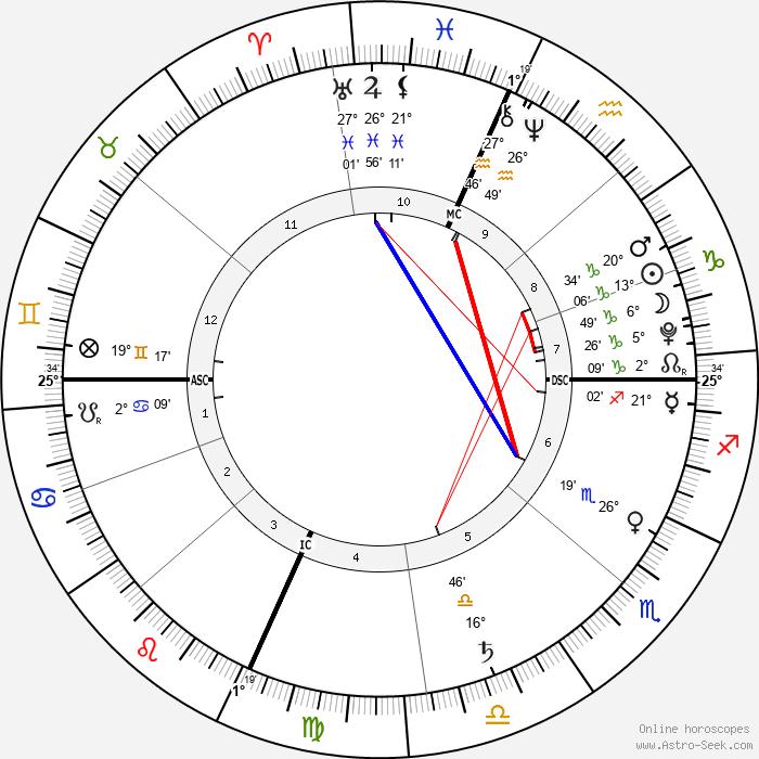 Jackson Grossman - Birth horoscope chart