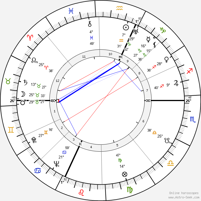 Jackson Pollock - Birth horoscope chart