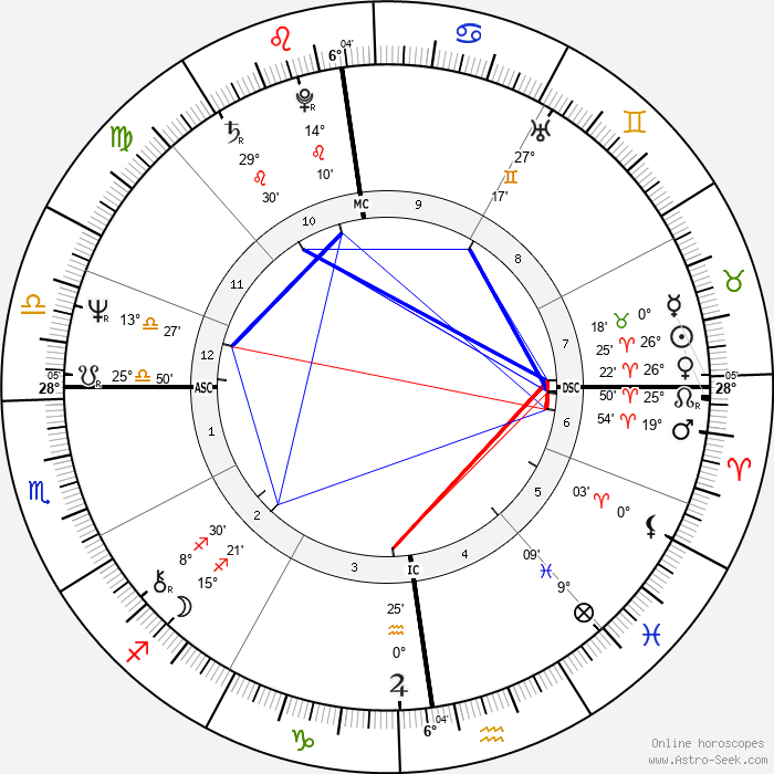 Jacky Boxberger - Birth horoscope chart