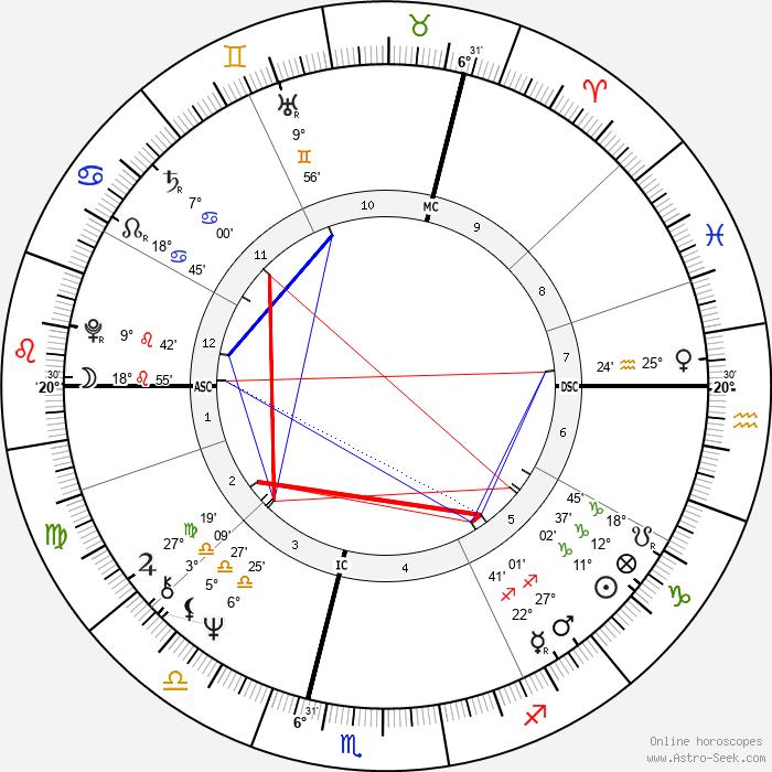 Jacky Ickx - Birth horoscope chart