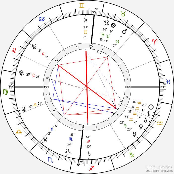 Jaco van Dormael - Birth horoscope chart
