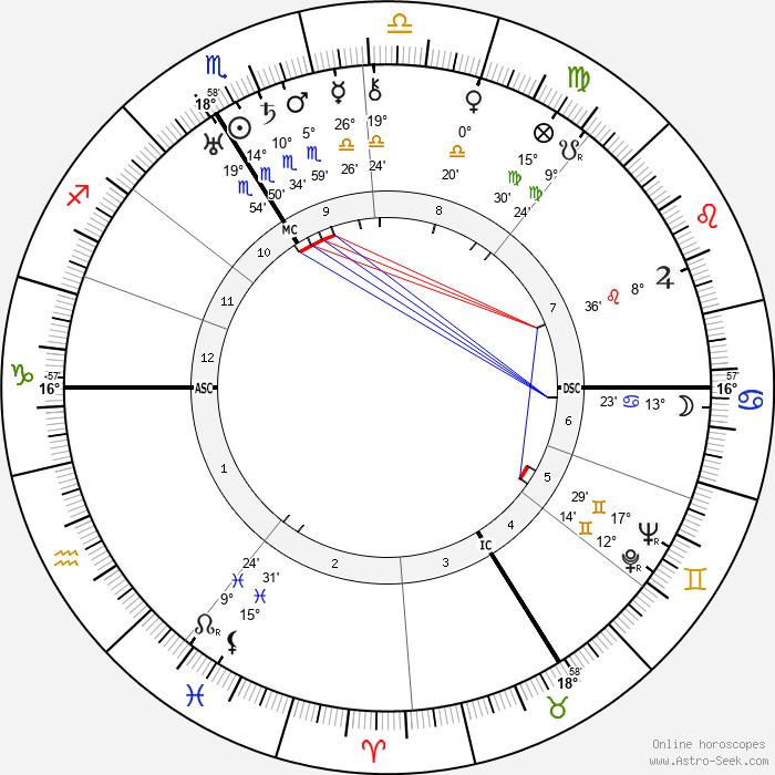Jacob Kaplan - Birth horoscope chart