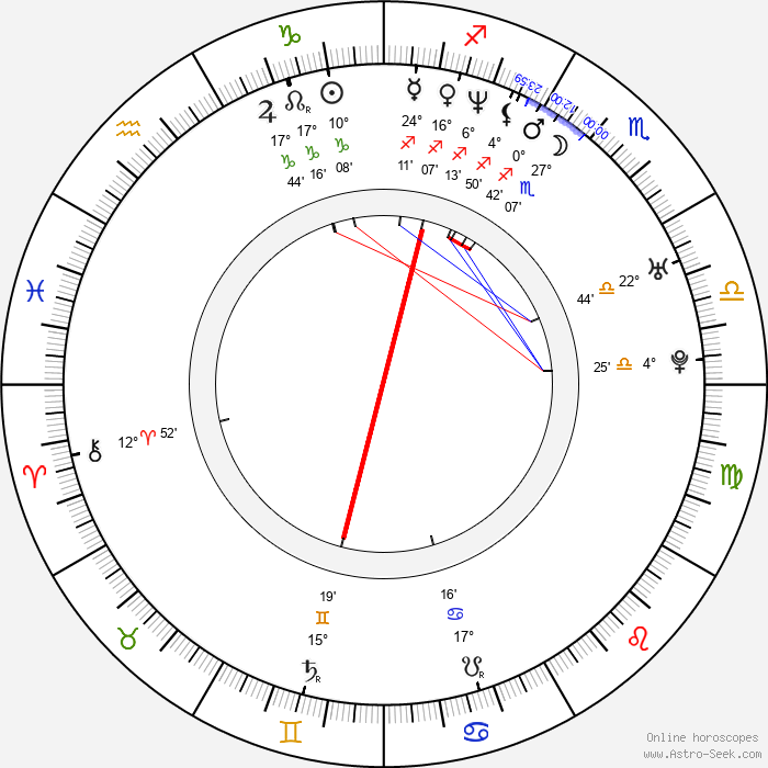 Jacob Kornbluth - Birth horoscope chart