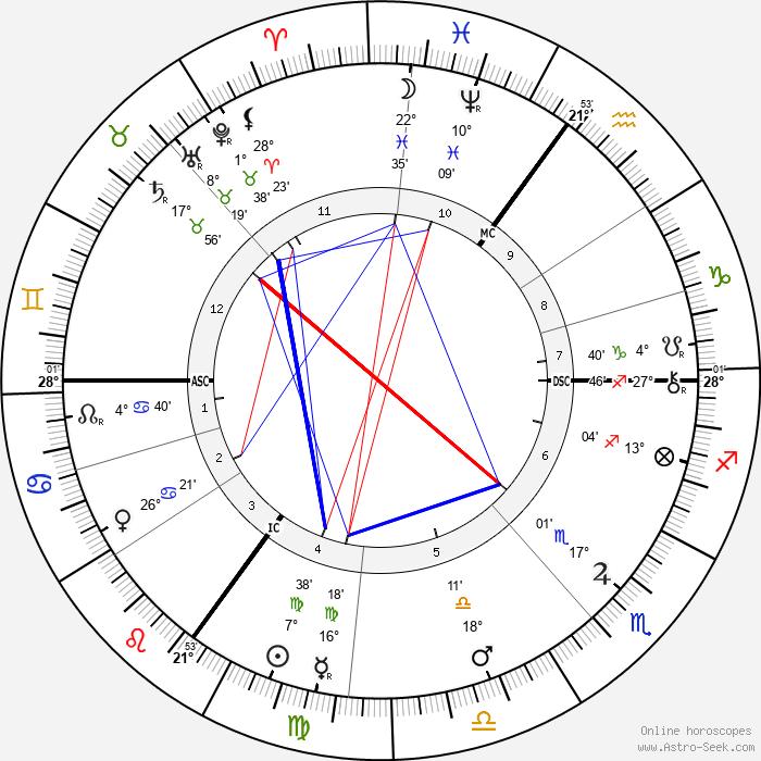 Jacobus Henricus Van 't Hoff - Birth horoscope chart