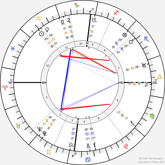 Jacobus Johannes Pieter Oud - Birth horoscope chart