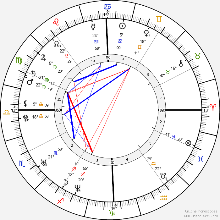 Jacopo Gassman - Birth horoscope chart