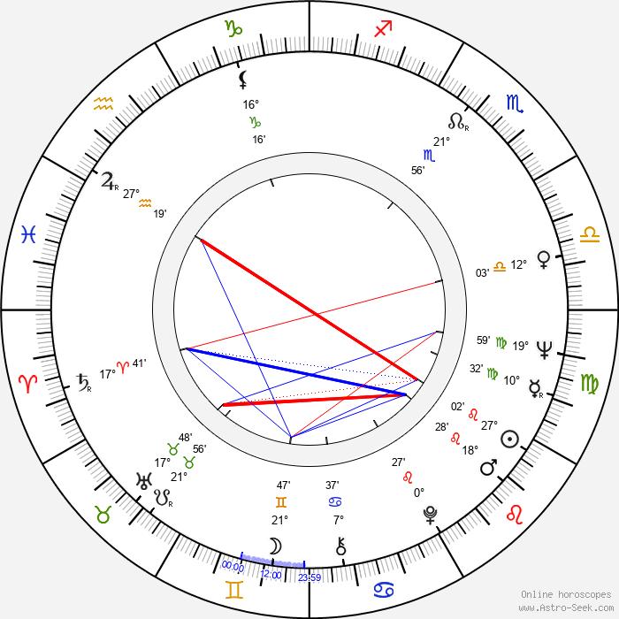Jacqueline Andere - Birth horoscope chart