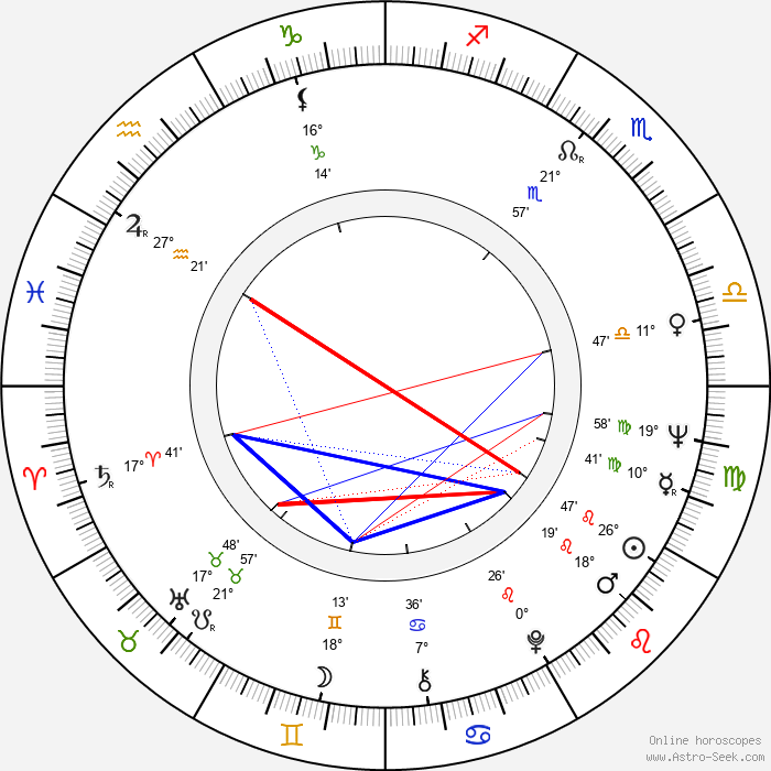 Jacqueline Andere - Birth horoscope chart