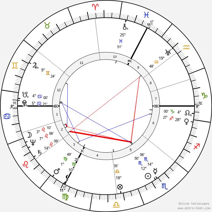 Jacqueline Auriol - Birth horoscope chart