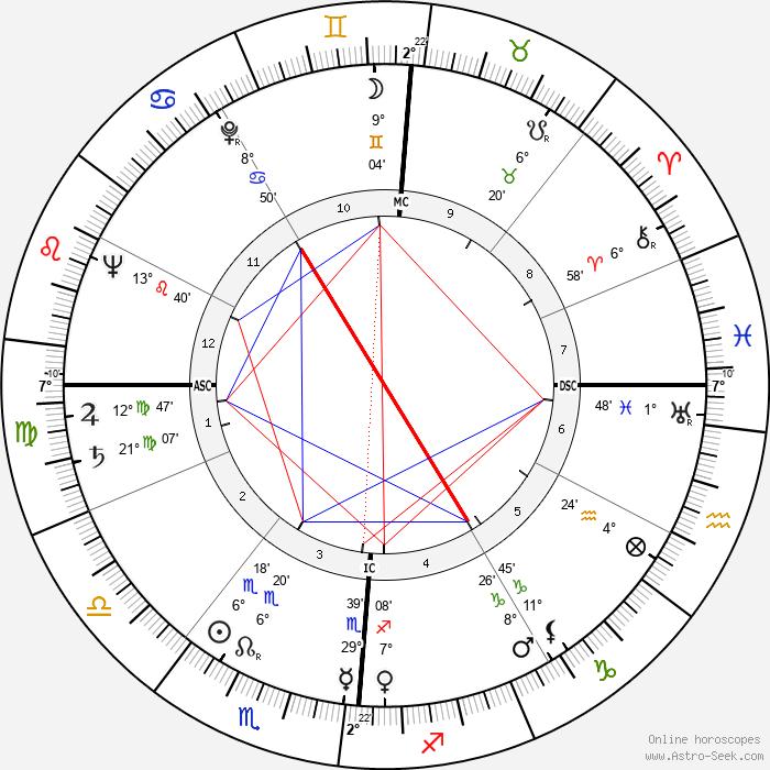 Jacqueline Cerrano - Birth horoscope chart