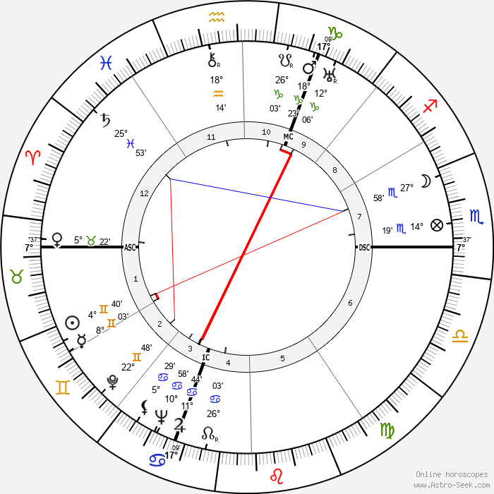 Jacqueline Delubac - Birth horoscope chart