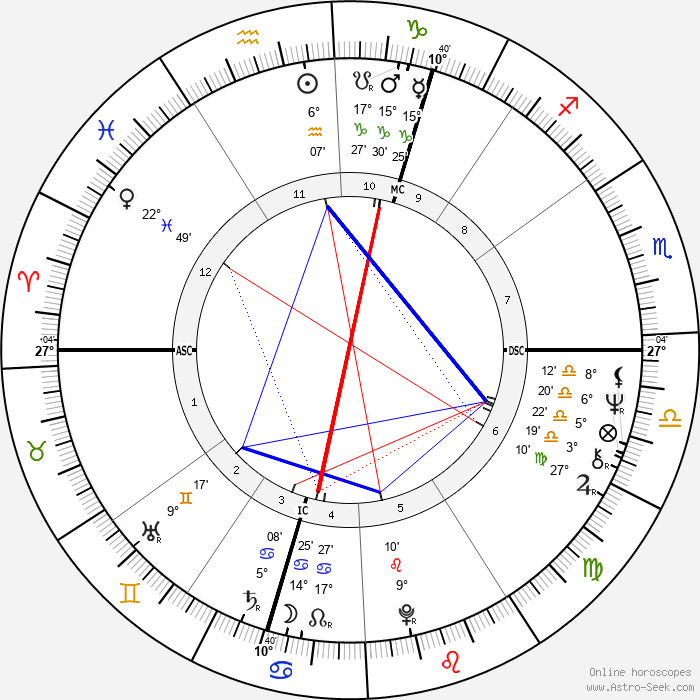 Jacqueline du Pré - Birth horoscope chart
