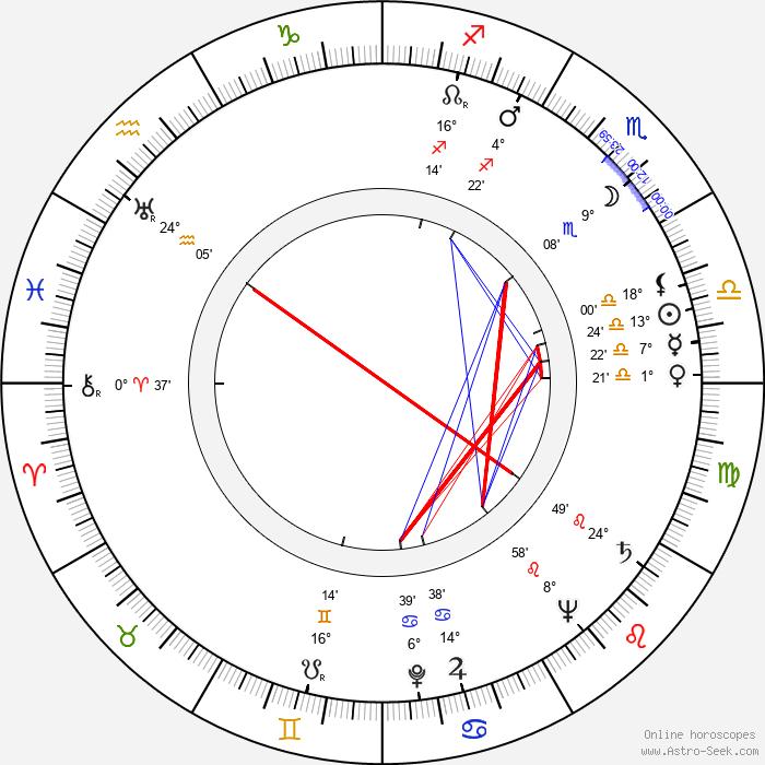 Jacqueline Gauthier - Birth horoscope chart