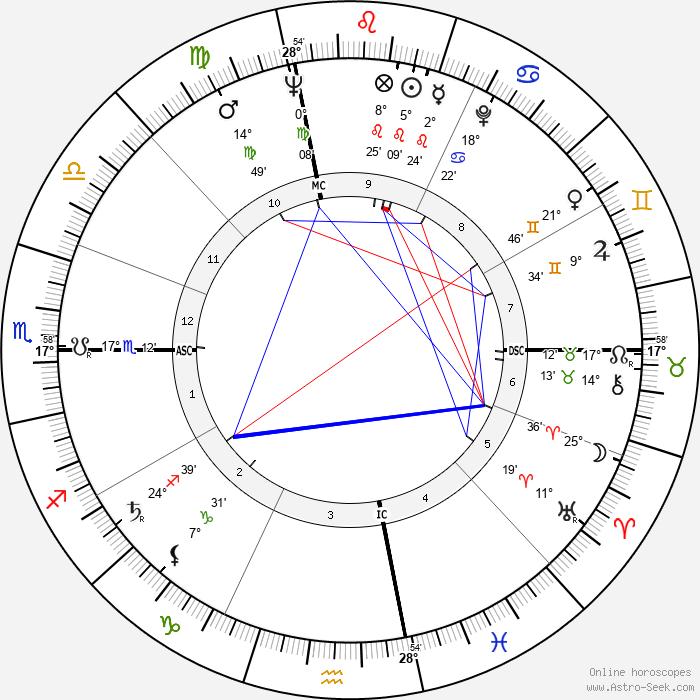 Jacqueline Kennedy Onassis - Birth horoscope chart