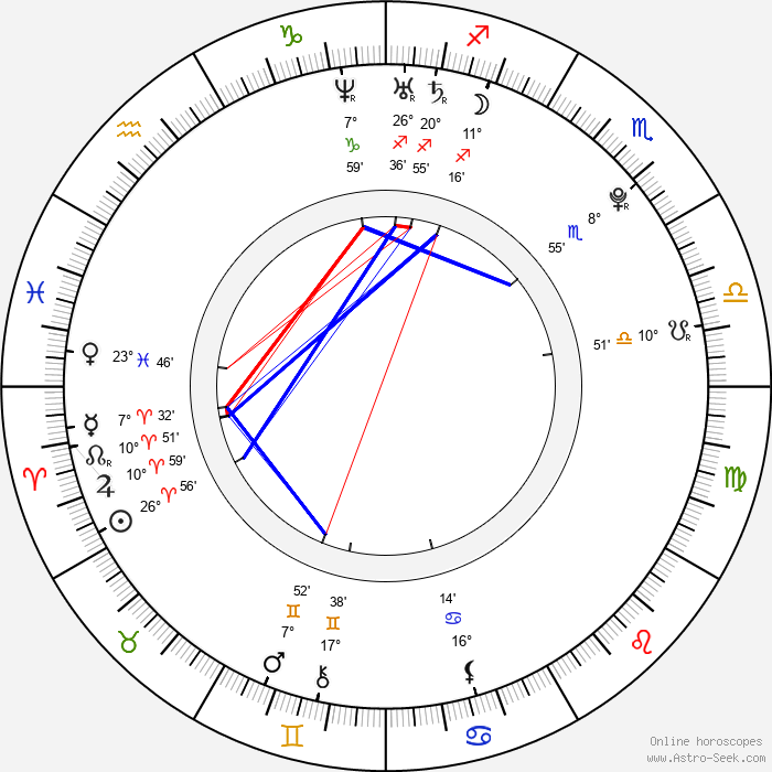 Jacqueline MacInnes Wood - Birth horoscope chart