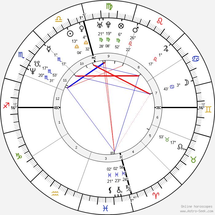 Jacqueline Obradors - Birth horoscope chart