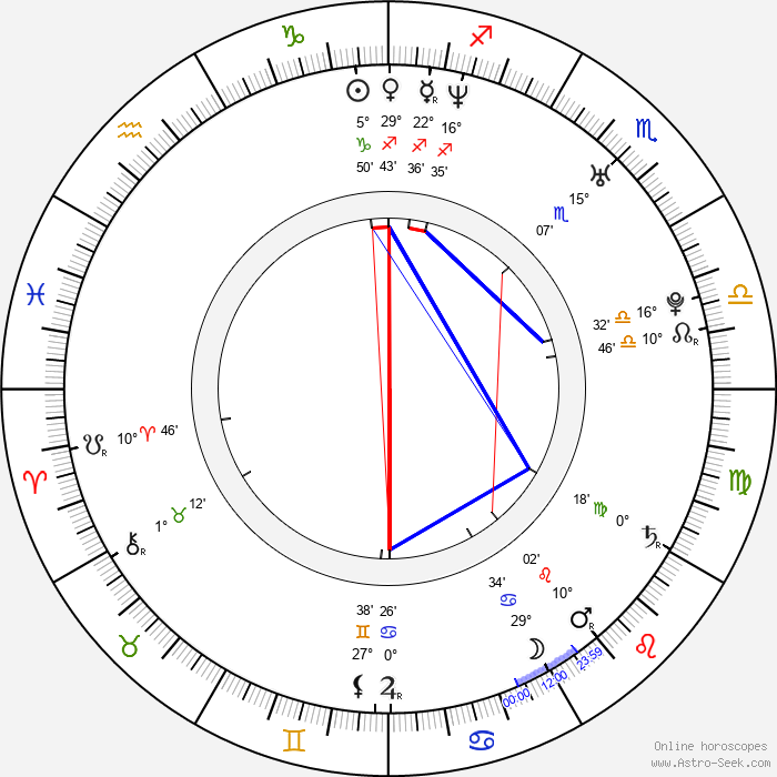 Jacqueline Pillon - Birth horoscope chart