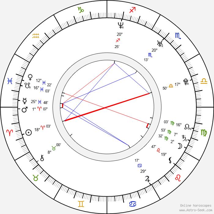 Jacqueline Piñol - Birth horoscope chart