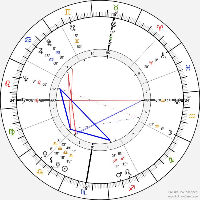 Jacqueline Porel - Birth horoscope chart
