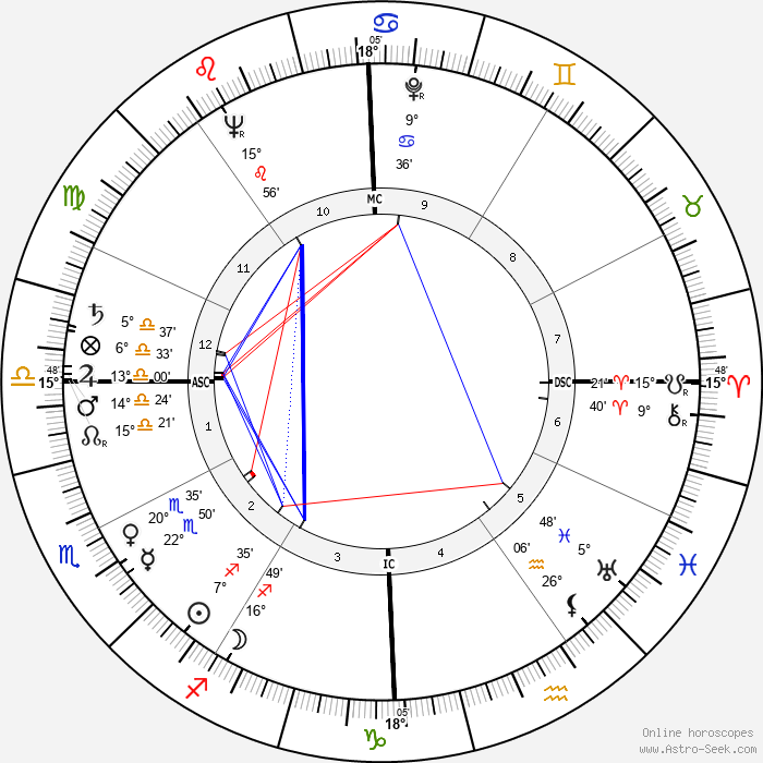 Jacqueline Stallone - Birth horoscope chart
